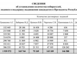 ЦИК озвучил число подписей, принятых за кандидатов в президенты