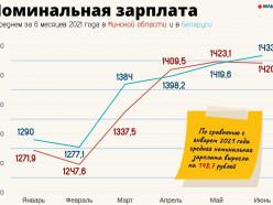 Как изменились зарплаты в области за полгода? Солигорск вас удивит!