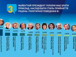 Лукашенко назван самым популярным зарубежным политиком в Украине