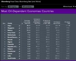 Беларусь заняла 3-е место по нефтезависимости