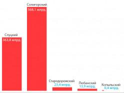 Складские запасы Слуцкого района в июле уменьшились на 14%