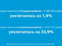 Нацстат: жители Слуцкого района в среднем зарабатывают почти 6 млн. рублей